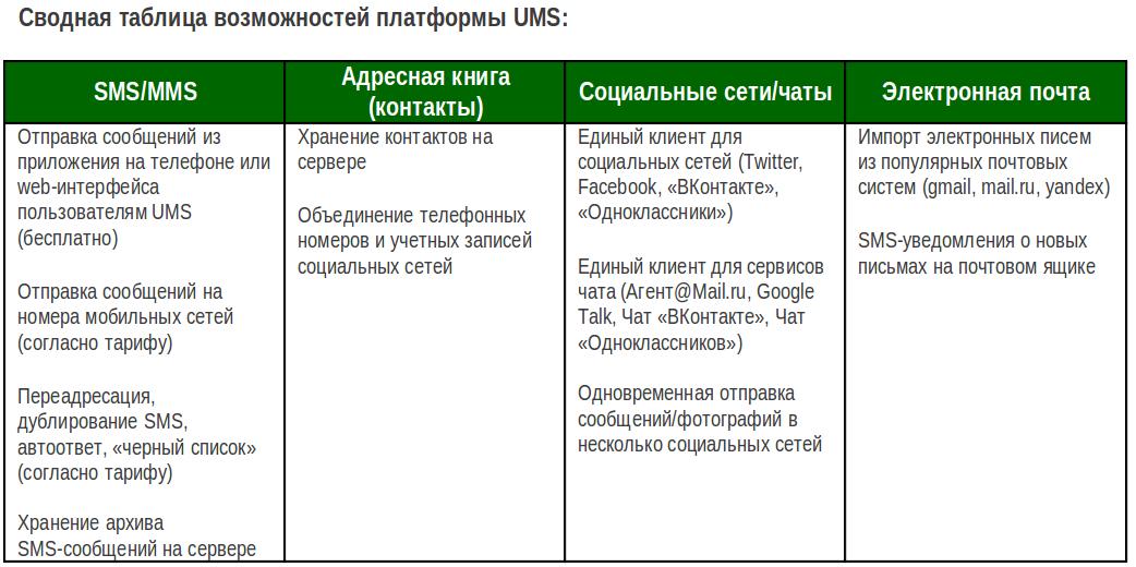 75df22a70e8c Как восстановить удаленные СМС на Мегафон на телефоне